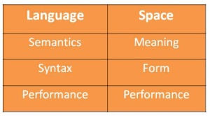 linguistic and spatial analysis